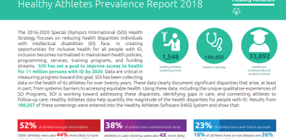 Healthy Athletes Prevalence Report 201, Top of Document