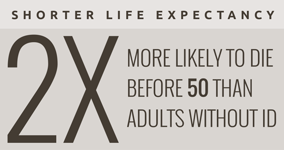 Shorter Life Expectancy - Adults with ID are 2X More Likely to Die Before 50 Than Adults Without ID, 666x350 pixels